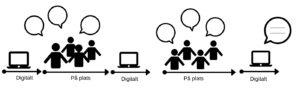 Blended Learning – vad är det, och vilka fördelar finns det?